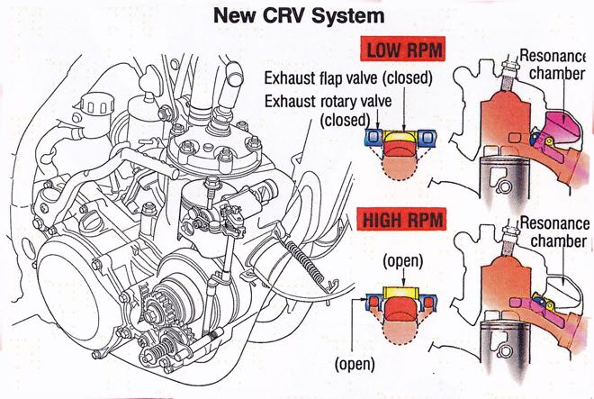Gp's Classic Steel 119 '92 Cr250 Pulpmx. In 1992 Honda Introduced Its First Allnew Power Valve System Since The Introduction Of Port Hpp 1986 Coined Posite Racing. Honda. Honda Cr 250 Engine Diagram At Scoala.co