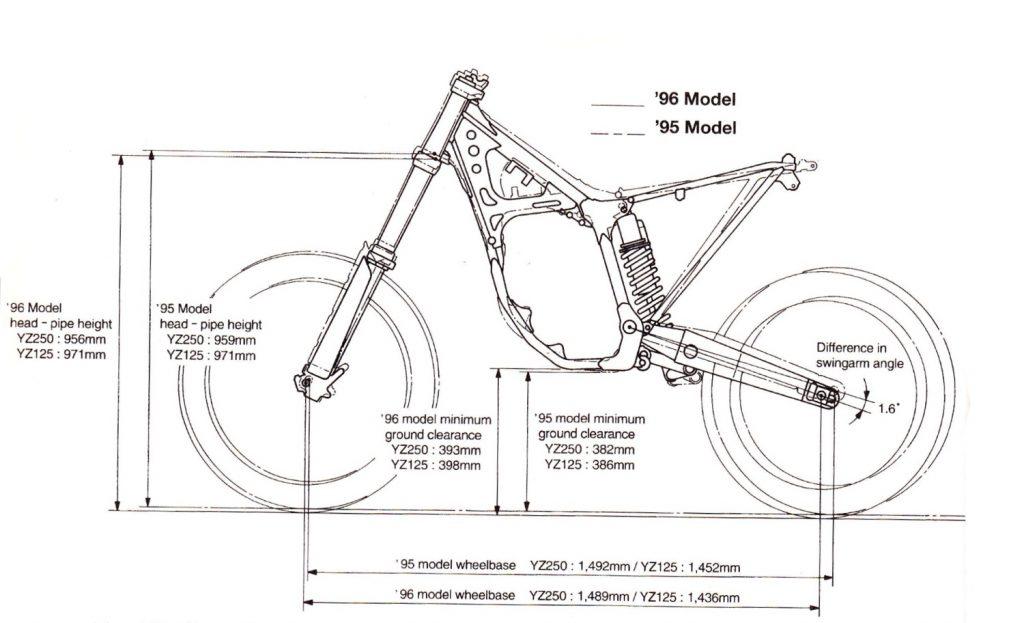 Classic Steel 129: 1996 YZ250 – PulpMX